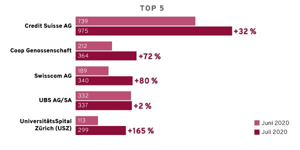 Top 5 Unternehmen