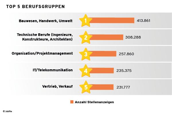 Top 5 Berufsgruppen Schweiz Januar bis August 2021