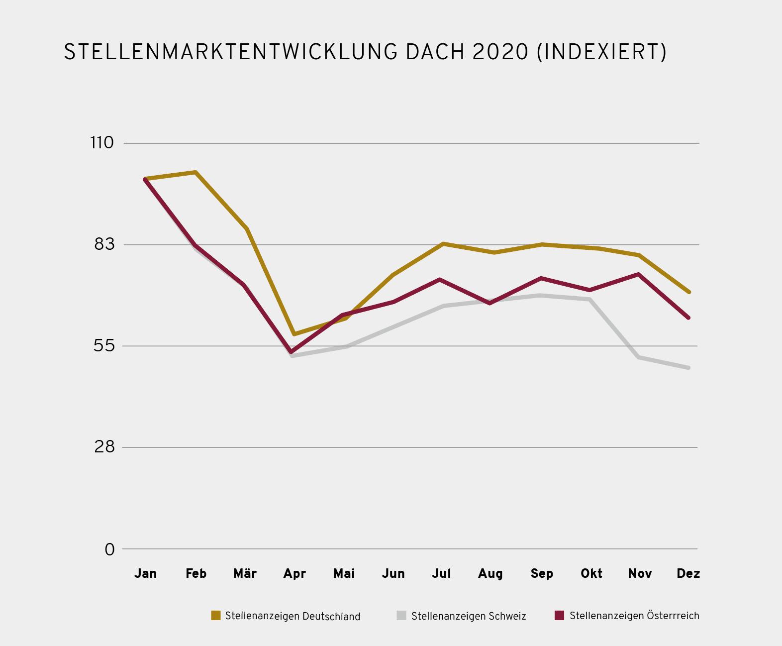 Stellenmarkt DACH Region 2020