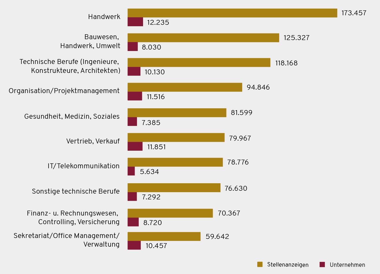 Top 10 Berufsgruppen Schweiz 2020