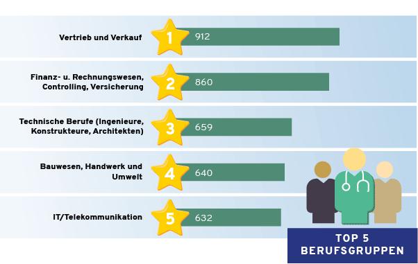 Top 5 Berufsgruppen für Nachwuchskräfte in der Schweiz