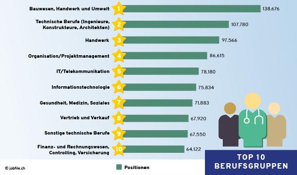 Top Berufsgruppen Schweiz 1.Quartal 2021