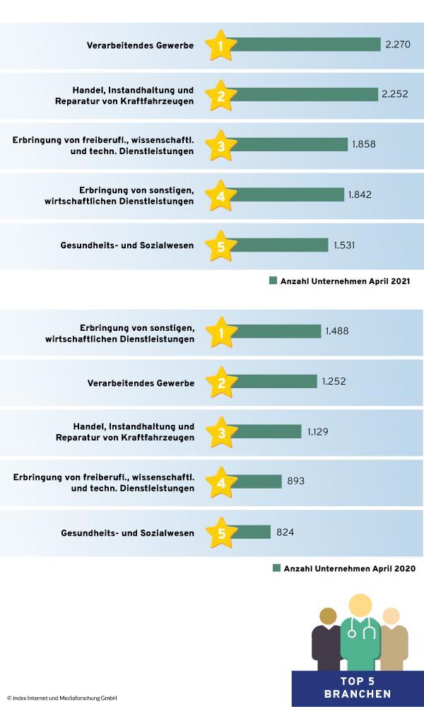 Top-5-Branchen-Schweiz